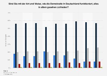 Umfrage in Deutschland zur Zufriedenheit mit der Demokratie 2017