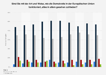 Umfrage in Deutschland zur Zufriedenheit mit der Demokratie in der EU 2018
