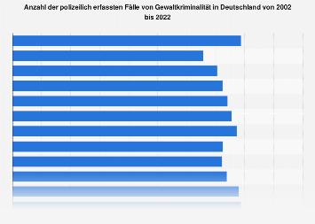 Fälle von Gewaltkriminalität in Deutschland bis 2018