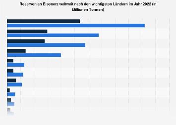Reserven an Eisenerz nach den wichtigsten Ländern 2017