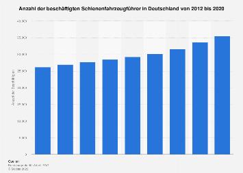Beschäftigte Schienenfahrzeugführer in Deutschland bis 2016