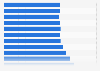 Anzahl der beschäftigten Rohrinstallateure in Deutschland bis 2011