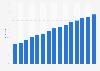 Anteil der Internetkäufer in der Europäischen Union (EU-28) bis 2018