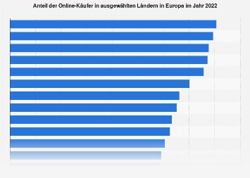 Anteil der Online-Käufer in Europa nach ausgewählten Ländern 2018