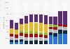 Umsatz der Hersteller von externen Speichersystemen weltweit bis 2018