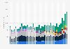 Umsatz der Server-Hersteller weltweit nach Quartalen bis Q1 2018