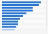 Anteil der Online-Werbung an den Werbeausgaben in Europa 2008