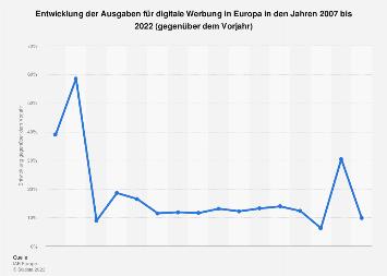 Entwicklung der Ausgaben für Online-Werbung in Europa bis 2016
