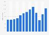 Umsatz von Sixt SE bis 2017