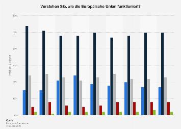 Umfrage in Deutschland zum Verständnis der Funktionsweise der Europäischen Union 2018