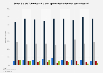Umfrage in Deutschland zur Einschätzung der Zukunft der Europäischen Union (EU) 2018