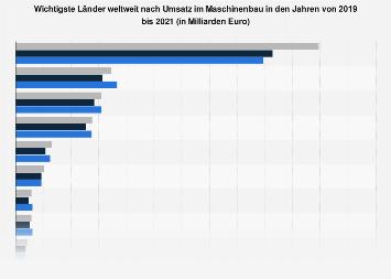 Maschinenbau - Wichtigste Länder weltweit nach Umsatz bis 2017