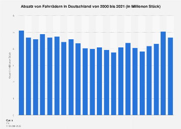 Fahrradabsatz in Deutschland bis 2016
