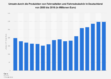 Umsatz durch Fahrradteile und Fahrradzubehör in Deutschland bis 2016