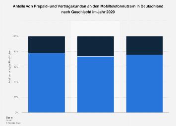 Prepaid- und Vertragskunden im Mobilfunk in Deutschland nach Geschlecht 2017