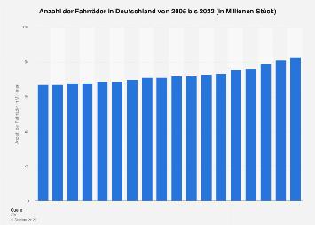 Fahrradbestand in Deutschland bis 2017