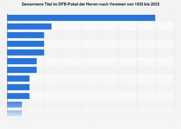 Gewonnene Titel im DFB-Pokal nach Vereinen 1935-2019
