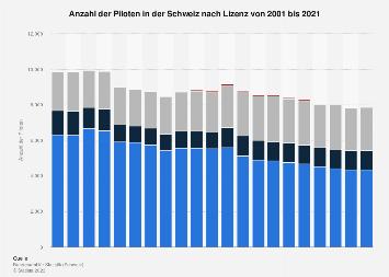 Anzahl der Piloten in der Schweiz bis 2017