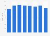 Umsatz von TNT Express bis 2016