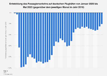 Passagierverkehr auf deutschen Flughäfen bis April 2018