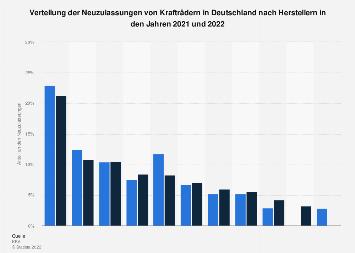Marktanteile von Krafträder-Herstellern in Deutschland 2016