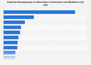 Neuzulassungen von Motorrädern in Deutschland nach Modellen 2017