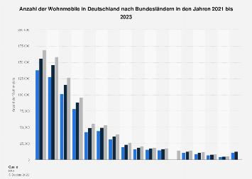 Wohnmobilbestand in Deutschland 2018