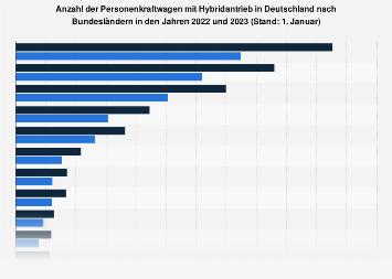 Pkw mit Hybridantrieb nach Bundesländern 2019