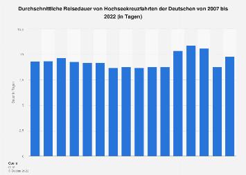 Durchschnittliche Reisedauer von Hochseekreuzfahrten in Deutschland bis 2017