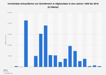 Vernichtete Anbaufläche von Schlafmohn in Afghanistan bis 2017