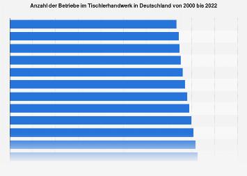 Betriebe im Tischlerhandwerk in Deutschland bis 2017