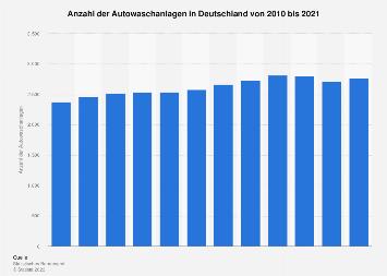 Anzahl der Autowaschanlagen in Deutschland bis 2017