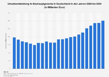 Bauhauptgewerbe - Umsatz in Deutschland bis 2019