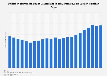 Öffentlicher Bau - Umsatzentwicklung in Deutschland bis 2018