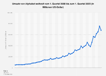Umsatz von Alphabet weltweit bis zum 1. Quartal 2018