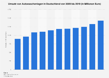Umsatz von Autowaschanlagen in Deutschland bis 2016