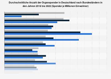Anzahl der Organspender in Deutschland nach Bundesländern bis 2017