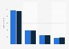 Umsatz von Ipsos nach Geschäftsbereichen bis 2017