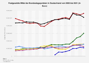 Festgesetzte Mittel der Parteien in Deutschland bis 2017