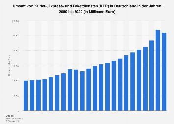 Umsatzentwicklung der Kurier-, Express und Paketdienste bis 2018
