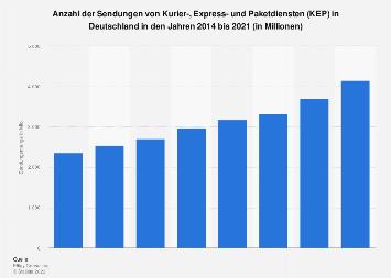 Sendungsmenge von Kurier-, Express- und Paketdiensten in Deutschland 2016