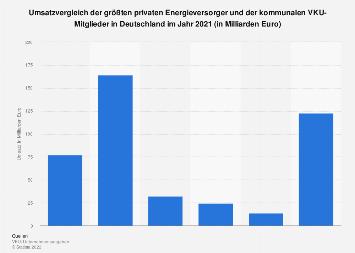 Umsatzvergleich privater und kommunaler Energieversorger 2017