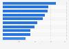 Geschäftsbankwesen - Markenwert der größten Banken