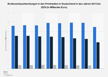 Werbeaufwendungen in den Printmedien in Deutschland bis 2017