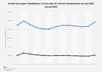 Junge Arbeitslose in Deutschland bis Februar 2018