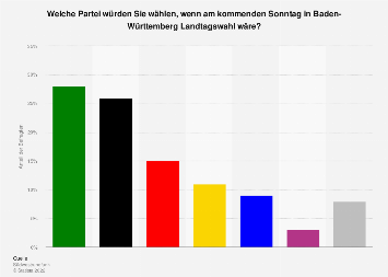 Sonntagsfrage zur Landtagswahl in Baden-Württemberg September 2018