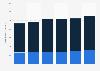 Entwicklung der Werbeinvestitionen in Radiowerbung bis 2010