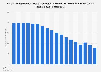 Gesprächsminuten im Festnetz in Deutschland bis 2017