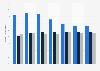 Anteil der alternativen Anbieter am Gesprächsvolumen aus dem Festnetz bis 2011