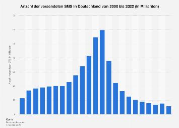 Anzahl der versendeten SMS in Deutschland bis 2017